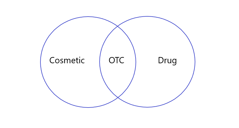 OTC products both cosmetic and drug